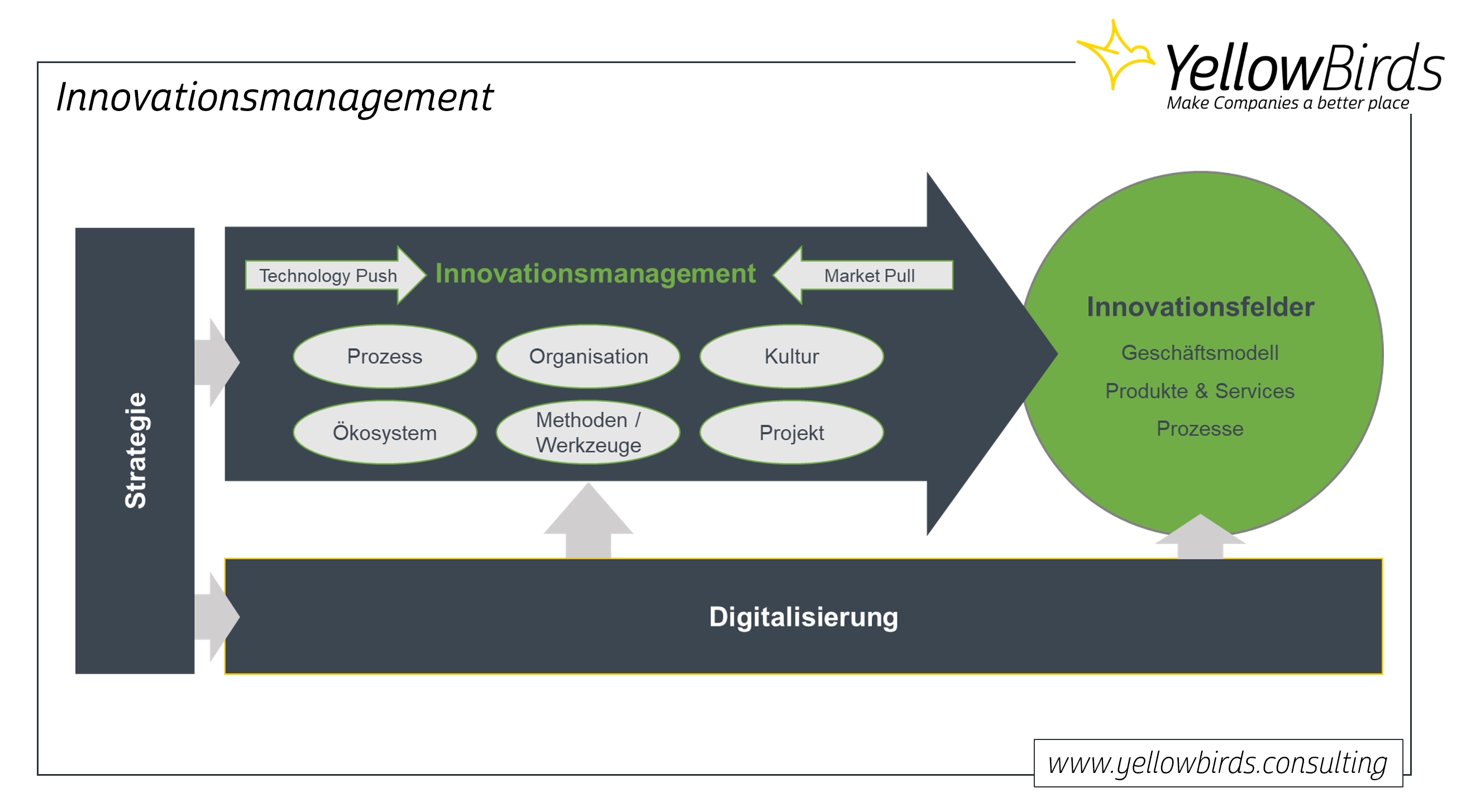 Innovationsmanagement Konzeptüberblick