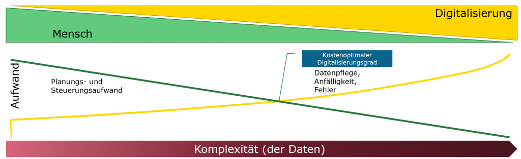 Optimaler Digitalisierungsgrad